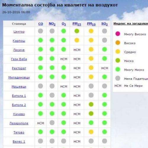 Përsëri po thithim helm, të gjitha stacionet matëse tregojnë se ajri është i ndotur
